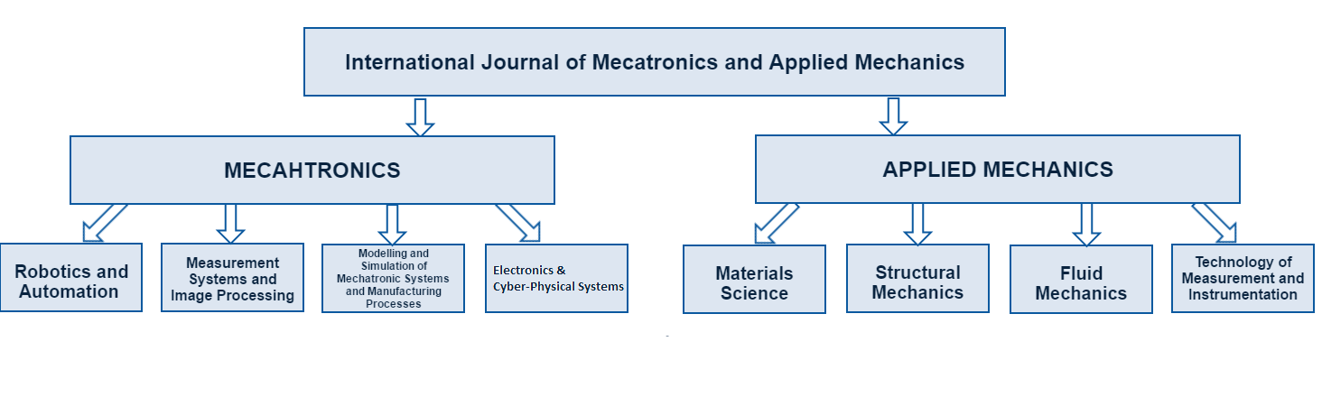 IJOMAM – International Journal of Mechatronics and Applied